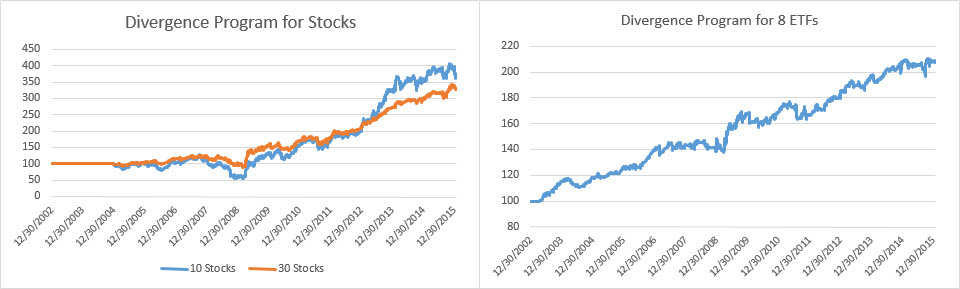 Divergence equities