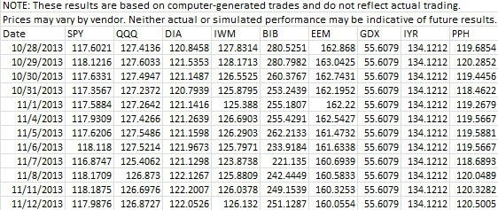 G1 Trend ETFs NAV Table (Long)