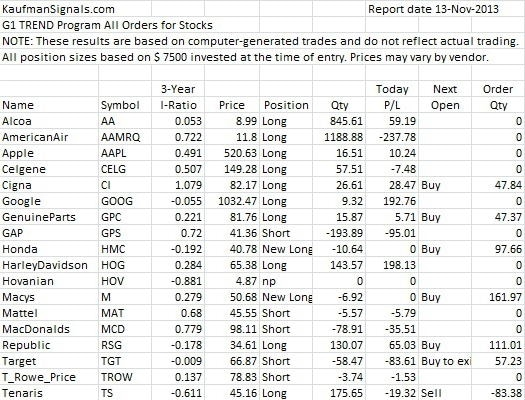 G1 Trend Stocks Orders All