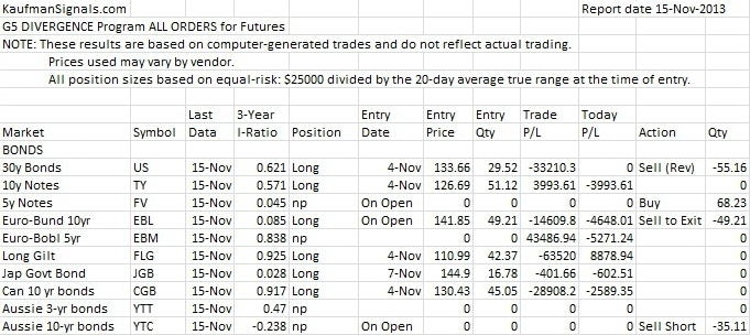 Daily Futures Divergence Sample Report