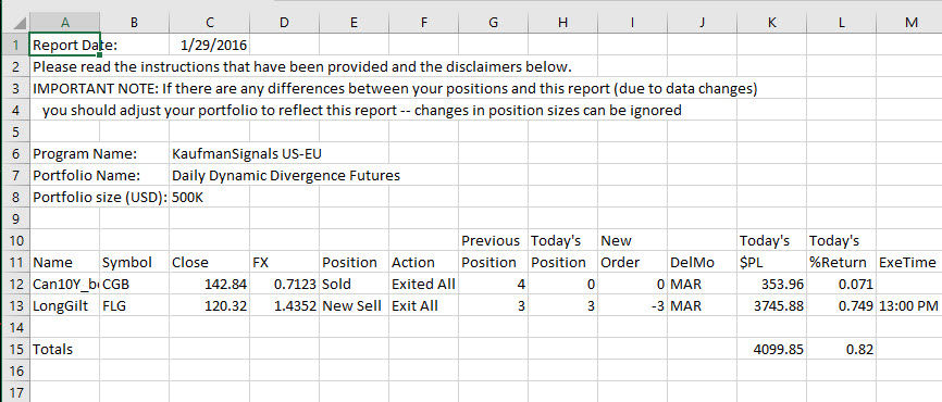 New Divergence Futures Orders