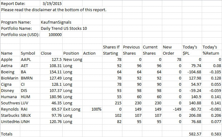 Daily Equity Trend Sample Reports – Sample Daily Report