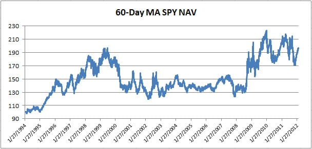 Systematic volatility trading