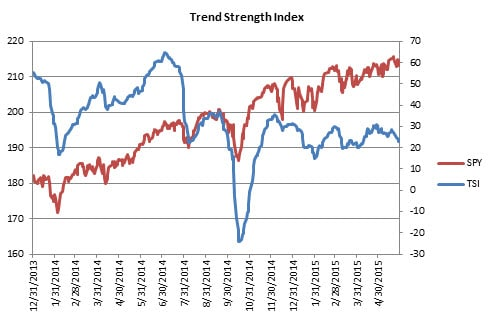1 Trend Strength Index