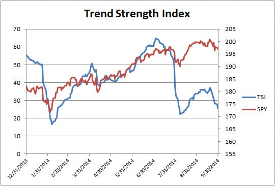 1Trend strength index