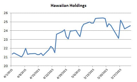 1a Hawaiian Holdings