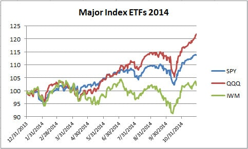 2 Major Index ETFs