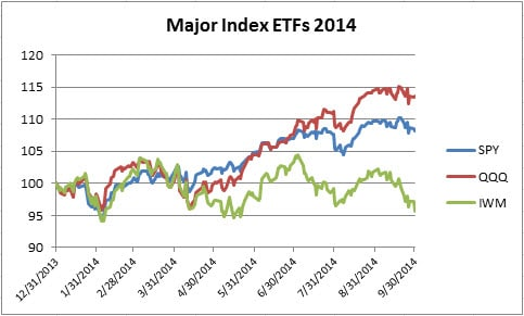 2Major Index ETFs