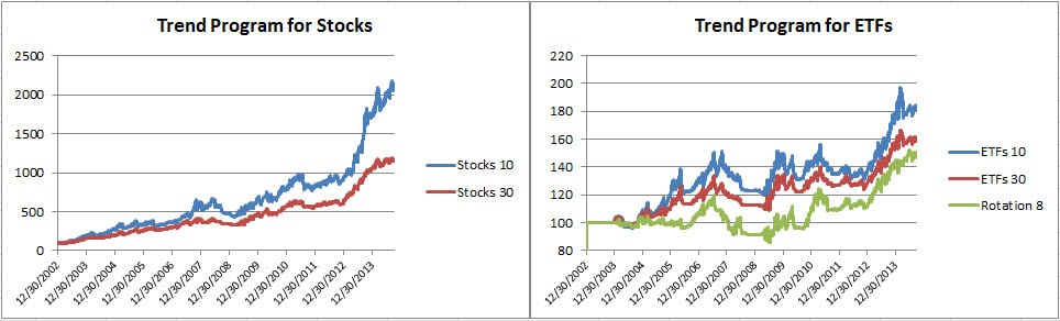 3Trend equity NAVs