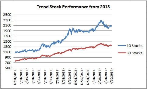 4 Trend stocks from 2013