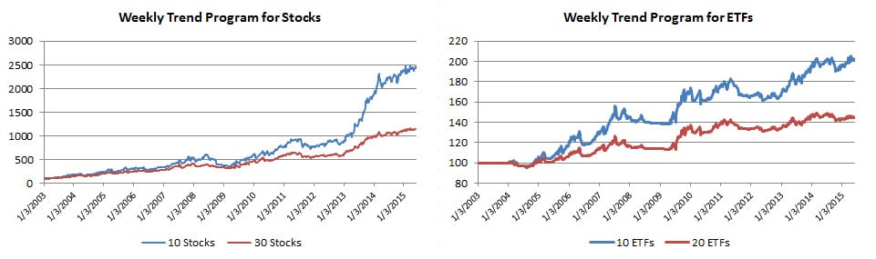 4 Weekly Trend Equities