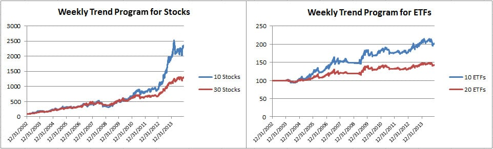 4 Weekly Trend Program Stocks and ETFs