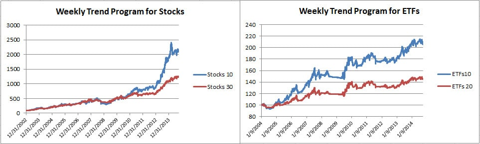 4Weekly Trend Equities