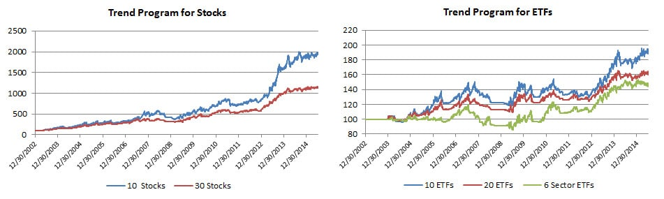 5 Daily Trend equities