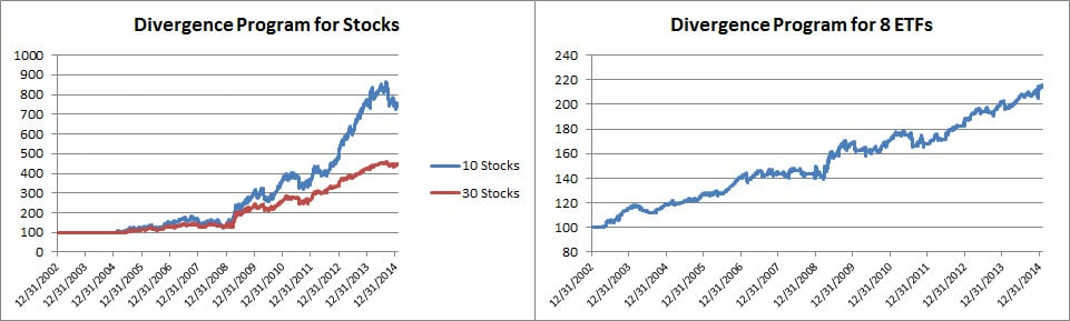 5 Divergence Equities