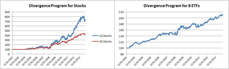 5 Divergence for Stocks and ETFs