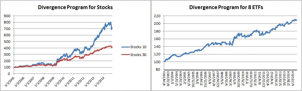 5 Divergence for equities