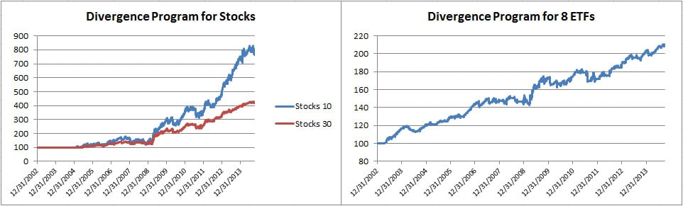 5Divergence equity