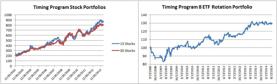 7 Timing stocks April 2014