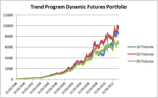 7 Trend Futures Dynamic May 2015
