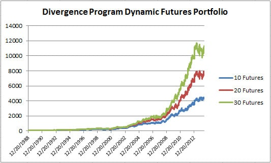 8 Divergence Dynamic Futures May 2015