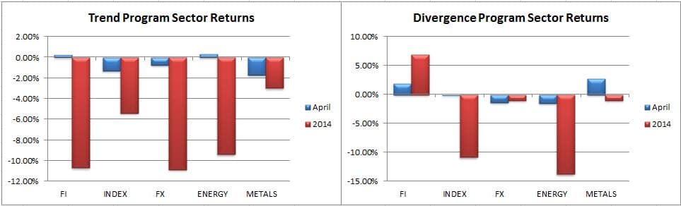8 Futures Sector Comparison April 2014