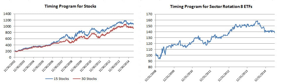 8 Timing Equities