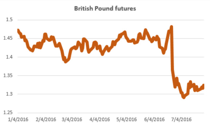 British pound futures