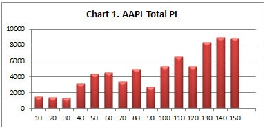 Chart 1 AAPL Total PL