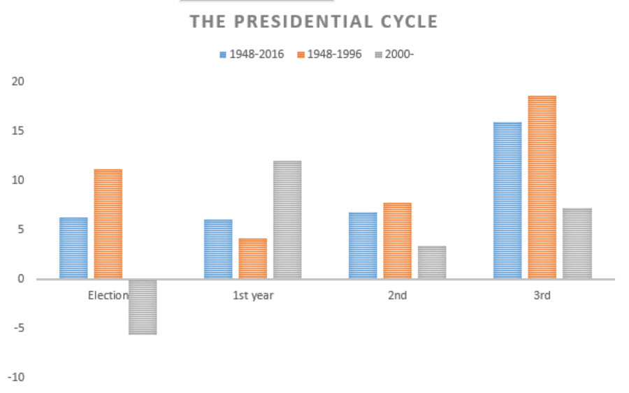 chart-1-the-presidential-cycle-from-1948