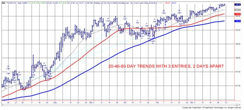 Chart 2 20-40-80 day trends