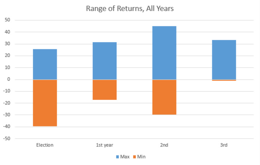 chart-2-range-of-returns