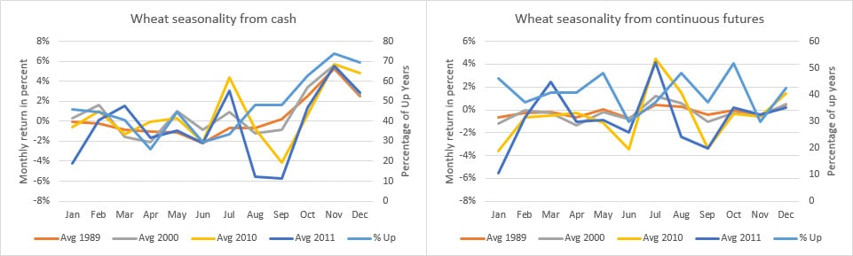 Chart 2 Wheat cash and futures