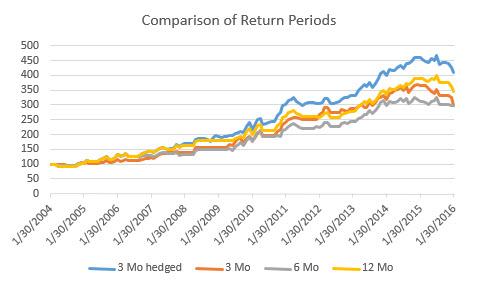 chart-2-comparison-of-returns