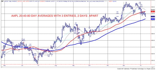 Chart 3 AAPL