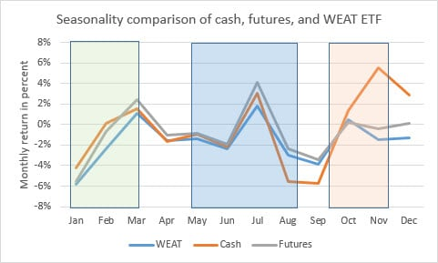 Chart 3 Wheat comparison