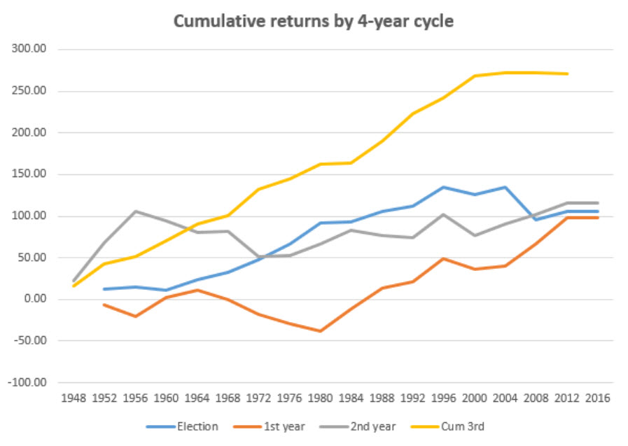 chart-4-cumulative-returns-4-year-cycle