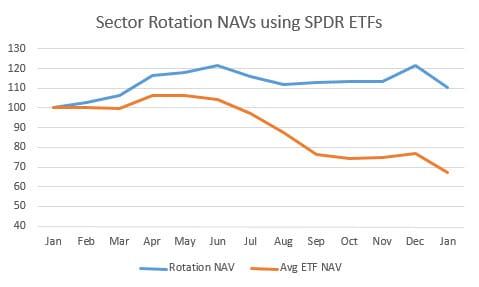 Chart of ETF NAVs