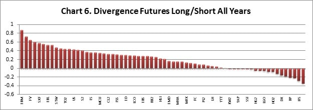 Divergence Chart 6