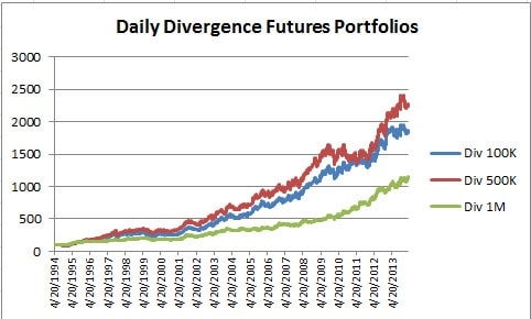 Divergence Futures Chart Mar 2014