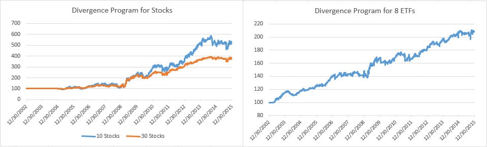 Divergence equittes