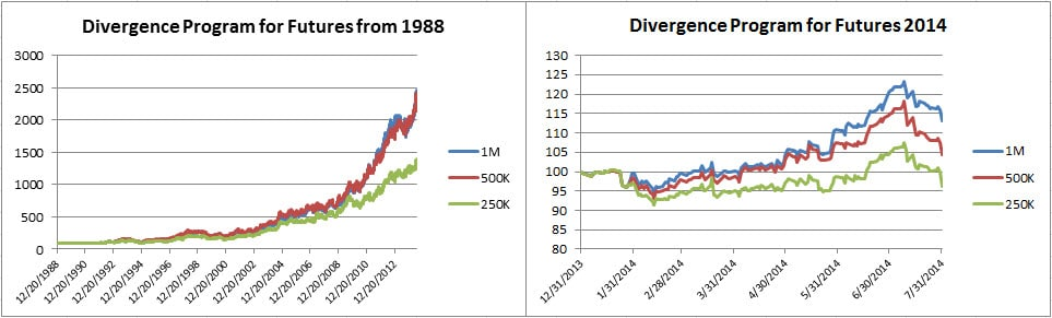Divergence futures July 2014