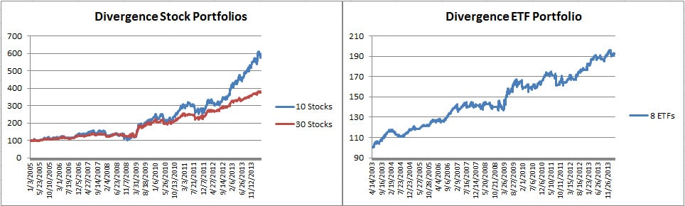 Divergence stock and ETF Mar 2014