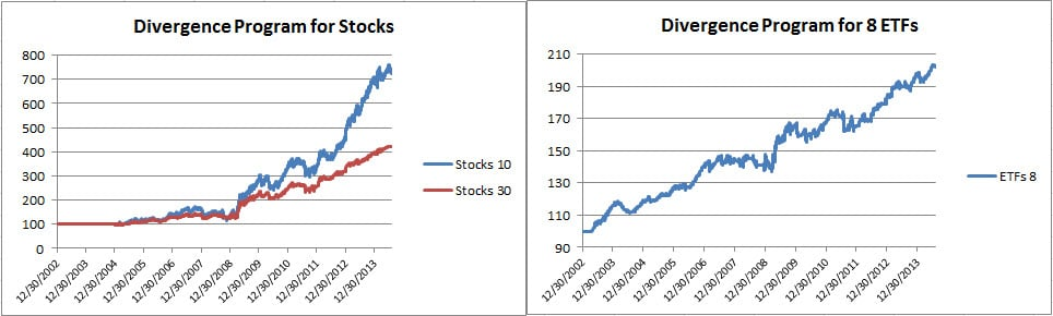 Divergence stock and ETFs July 2014