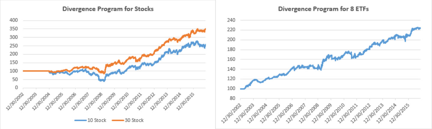 equity-divergence