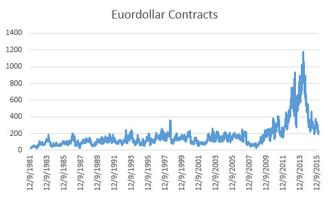 Eurodollar contracts
