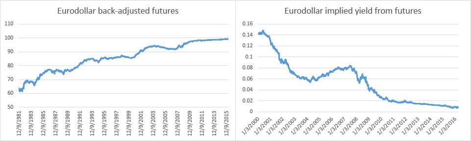 Eurodollar prices and yield
