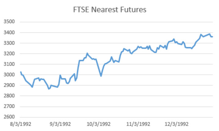 ftse-nearest-futures-1992