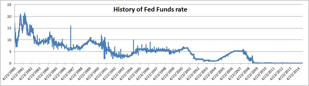 Fed Funds History