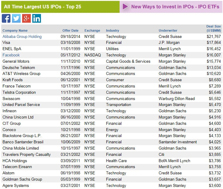 Fig 1 All-Time Largest IPOs